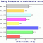 The Amazing Similarities Between Mitt Romney's Tax Returns and Barack Obama's Birth Certificate