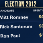 Election 2012 — Our 3 Debate Questions for the Presidential Candidates