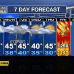 mayan-weather-forecast